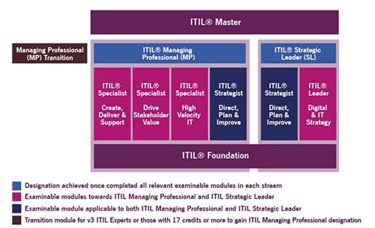 ITIL CS.jpg